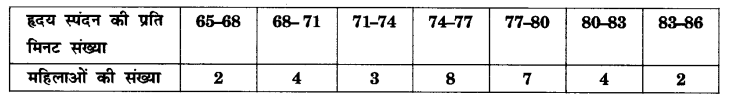 UP Board Solutions for Class 10 Maths Chapter 14 Statistics page 296 4