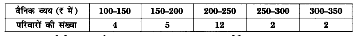UP Board Solutions for Class 10 Maths Chapter 14 Statistics page 296 6