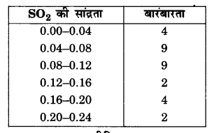 UP Board Solutions for Class 10 Maths Chapter 14 Statistics page 296 7