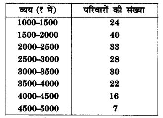 UP Board Solutions for Class 10 Maths Chapter 14 Statistics page 302 3