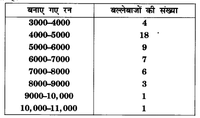 UP Board Solutions for Class 10 Maths Chapter 14 Statistics page 302 5