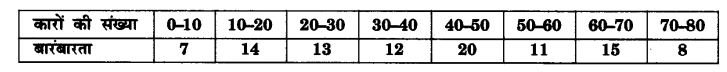 UP Board Solutions for Class 10 Maths Chapter 14 Statistics page 302 6