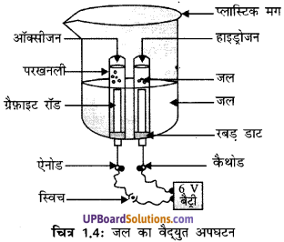UP Board Solutions for Class 10 Science Chapter 1 Chemical Reactions and Equations img-3