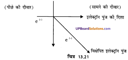 UP Board Solutions for Class 10 Science Chapter 13 Magnetic Effects of Electric Current img-7