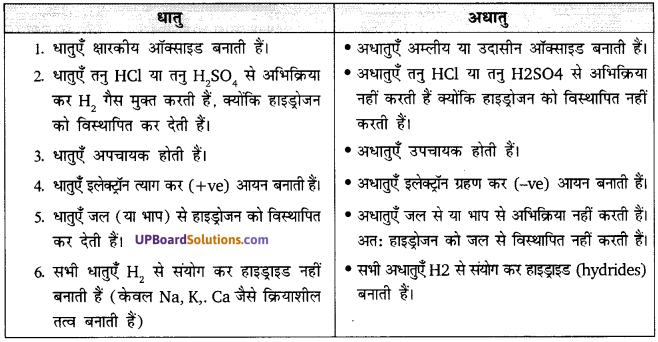 UP Board Solutions for Class 10 Science Chapter 3 Metals and Non-metals  img-13
