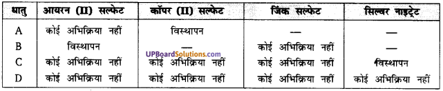 UP Board Solutions for Class 10 Science Chapter 3 Metals and Non-metals  img-4