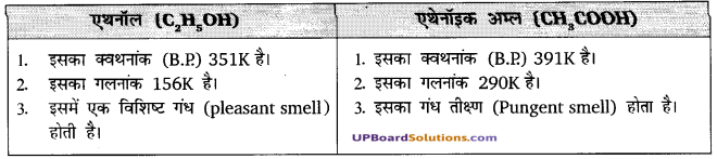 UP Board Solutions for Class 10 Science Chapter 4 Carbon and Its Compounds img-14