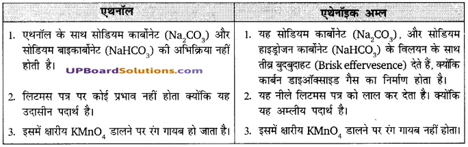 UP Board Solutions for Class 10 Science Chapter 4 Carbon and Its Compounds img-15