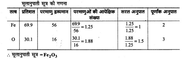 UP Board Solutions for Class 11 Chemistry Chapter 1 Some Basic Concepts of Chemistry img-2