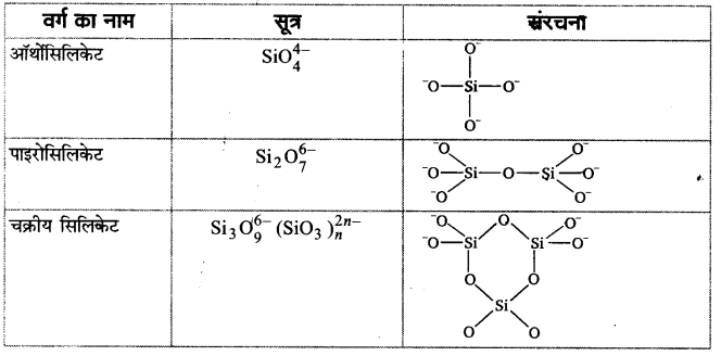 UP Board Solutions for Class 11 Chemistry Chapter 11 The p-block Elements img-68