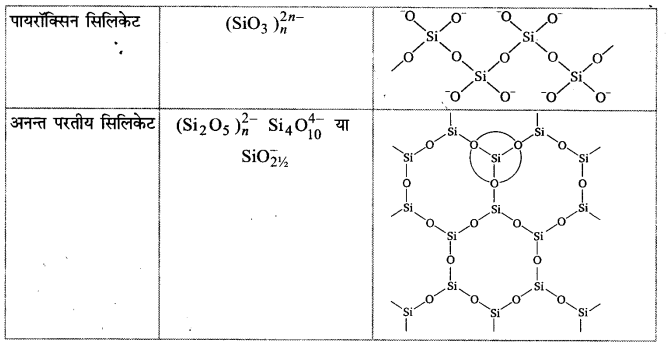 UP Board Solutions for Class 11 Chemistry Chapter 11 The p-block Elements img-69