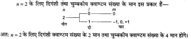 UP Board Solutions for Class 11 Chemistry Chapter 2 Structure of Atom img-68