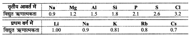 UP Board Solutions for Class 11 Chemistry Chapter 3 Classification of Elements and Periodicity in Properties img-19