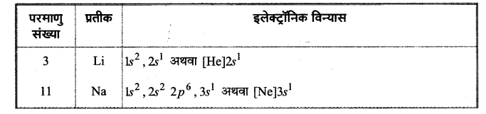 UP Board Solutions for Class 11 Chemistry Chapter 3 Classification of Elements and Periodicity in Properties img-20