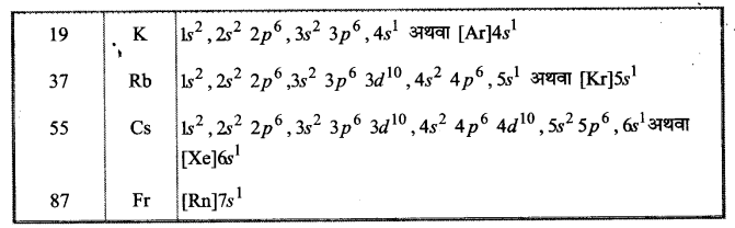 UP Board Solutions for Class 11 Chemistry Chapter 3 Classification of Elements and Periodicity in Properties img-21