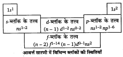 UP Board Solutions for Class 11 Chemistry Chapter 3 Classification of Elements and Periodicity in Properties img-22