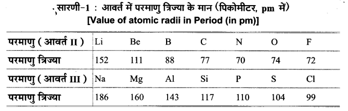 UP Board Solutions for Class 11 Chemistry Chapter 3 Classification of Elements and Periodicity in Properties img-3