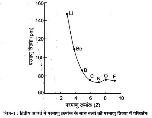 UP Board Solutions for Class 11 Chemistry Chapter 3 Classification of Elements and Periodicity in Properties img-4