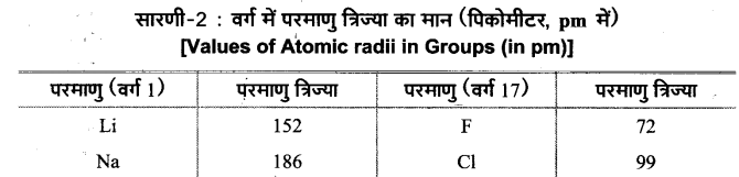 UP Board Solutions for Class 11 Chemistry Chapter 3 Classification of Elements and Periodicity in Properties img-5