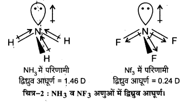 UP Board Solutions for Class 11 Chemistry Chapter 4 Chemical Bonding and Molecular Structure img-28