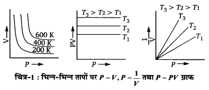 UP Board Solutions for Class 11 Chemistry Chapter 5 States of Matter img-49