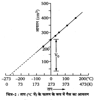 UP Board Solutions for Class 11 Chemistry Chapter 5 States of Matter img-53