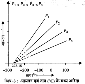 UP Board Solutions for Class 11 Chemistry Chapter 5 States of Matter img-54
