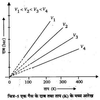 UP Board Solutions for Class 11 Chemistry Chapter 5 States of Matter img-58