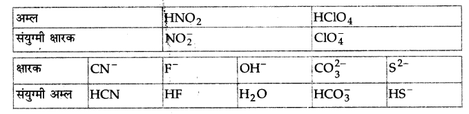 UP Board Solutions for Class 11 Chemistry Chapter 7 Equilibrium img-36
