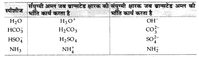 UP Board Solutions for Class 11 Chemistry Chapter 7 Equilibrium img-37