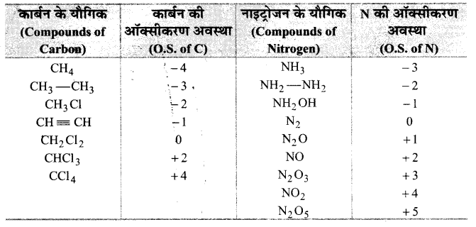 UP Board Solutions for Class 11 Chemistry Chapter 8 Redox Reactionsimg-16