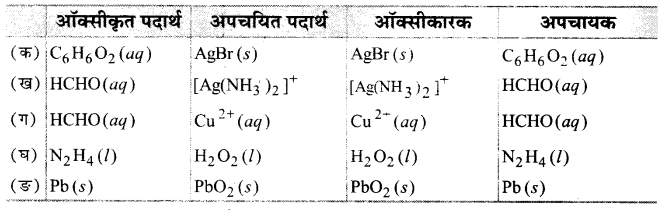 UP Board Solutions for Class 11 Chemistry Chapter 8 Redox Reactionsimg-25