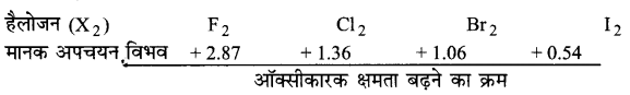 UP Board Solutions for Class 11 Chemistry Chapter 8 Redox Reactionsimg-58