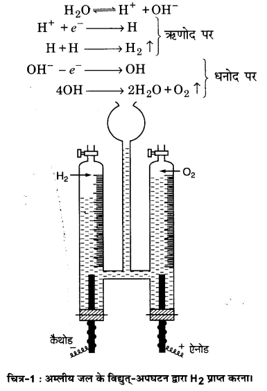 UP Board Solutions for Class 11 Chemistry Chapter 9 Hydrogen img-12