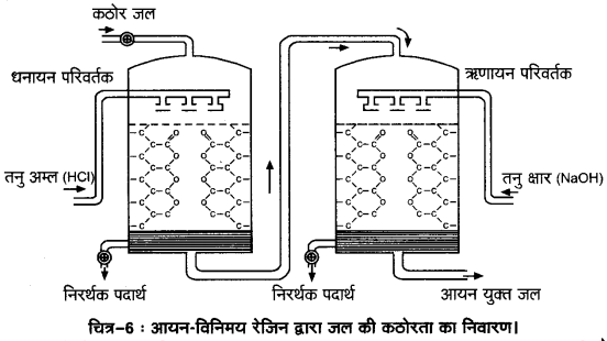 UP Board Solutions for Class 11 Chemistry Chapter 9 Hydrogen img-29