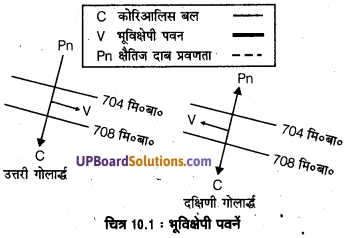 UP Board Solutions for Class 11 Geography Fundamentals of Physical Geography Chapter 10 Atmospheric Circulation and Weather Systems(वायुमंडimg 1