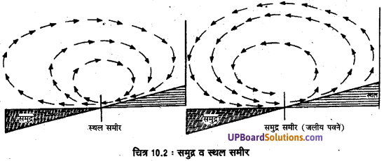 UP Board Solutions for Class 11 Geography Fundamentals of Physical Geography Chapter 10 Atmospheric Circulation and Weather Systems(वायुमंडimg 2