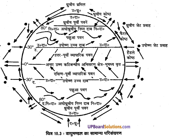 UP Board Solutions for Class 11 Geography Fundamentals of Physical Geography Chapter 10 Atmospheric Circulation and Weather Systems(वायुमंडimg 3