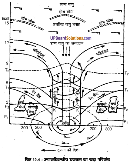 UP Board Solutions for Class 11 Geography Fundamentals of Physical Geography Chapter 10 Atmospheric Circulation and Weather Systems(वायुमंडimg 4
