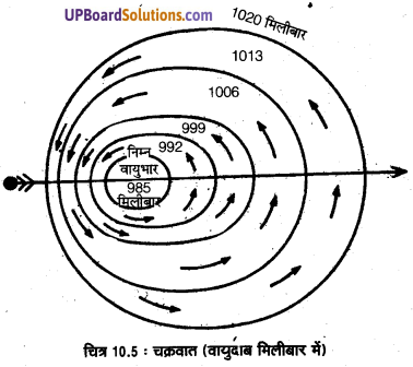 UP Board Solutions for Class 11 Geography Fundamentals of Physical Geography Chapter 10 Atmospheric Circulation and Weather Systems(वायुमंडimg 5