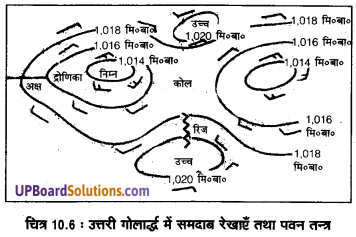 UP Board Solutions for Class 11 Geography Fundamentals of Physical Geography Chapter 10 Atmospheric Circulation and Weather Systems(वायुमंडimg 6