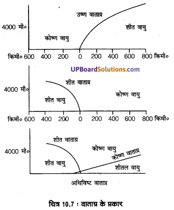 UP Board Solutions for Class 11 Geography Fundamentals of Physical Geography Chapter 10 Atmospheric Circulation and Weather Systems(वायुमंडimg 7