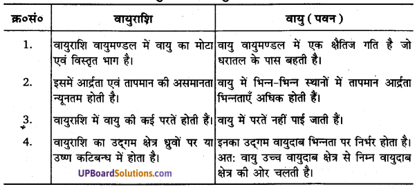 UP Board Solutions for Class 11 Geography Fundamentals of Physical Geography Chapter 10 Atmospheric Circulation and Weather Systems(वायुमंडimg 8