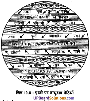 UP Board Solutions for Class 11 Geography Fundamentals of Physical Geography Chapter 10 Atmospheric Circulation and Weather Systems(वायुमंडimg 9