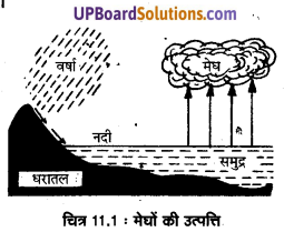 UP Board Solutions for Class 11 Geography Fundamentals of Physical Geography Chapter 11 Water in the Atmosphere (वायुमंडल में जल) img 2
