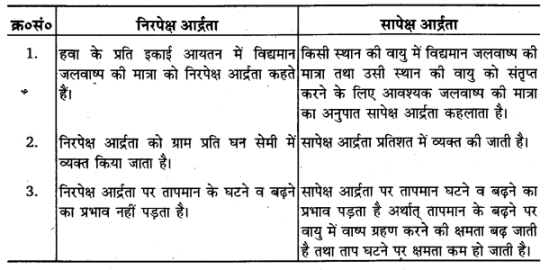 UP Board Solutions for Class 11 Geography Fundamentals of Physical Geography Chapter 11 Water in the Atmosphere (वायुमंडल में जल) img 3