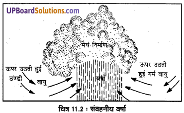 UP Board Solutions for Class 11 Geography Fundamentals of Physical Geography Chapter 11 Water in the Atmosphere (वायुमंडल में जल) img 4