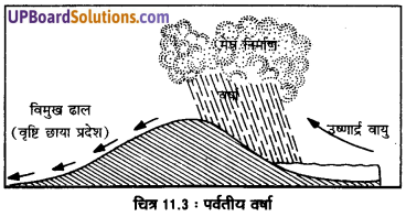 UP Board Solutions for Class 11 Geography Fundamentals of Physical Geography Chapter 11 Water in the Atmosphere (वायुमंडल में जल) img 5