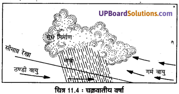 UP Board Solutions for Class 11 Geography Fundamentals of Physical Geography Chapter 11 Water in the Atmosphere (वायुमंडल में जल) img 6