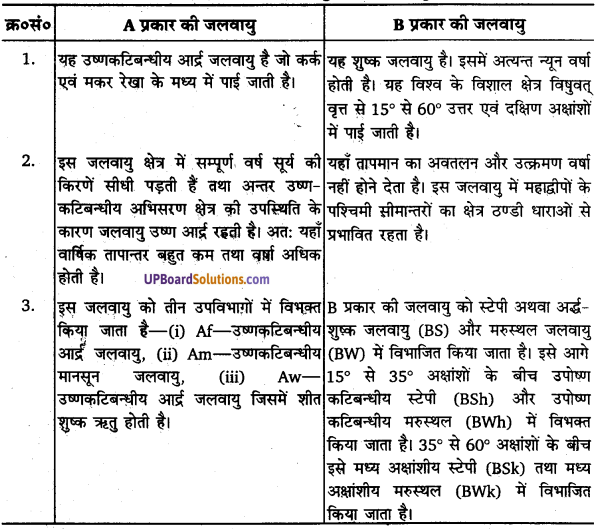 UP Board Solutions for Class 11 Geography Fundamentals of Physical Geography Chapter 12 World Climate and Climate Change(विश्व की जलवायु एवं जलवायु परिवर्तन) img 1